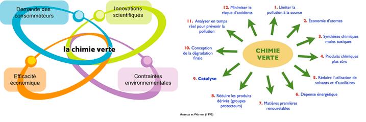 principes-de-la-chimie-verte
